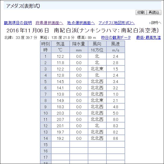 アメダス(表形式)
