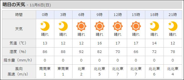 Yahoo天気風予報